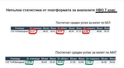 Непълна статистика от платформата за анализите НВО VII клас 1